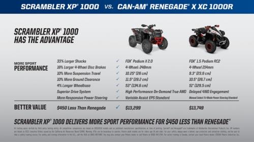 Scrambler XP 1000-4